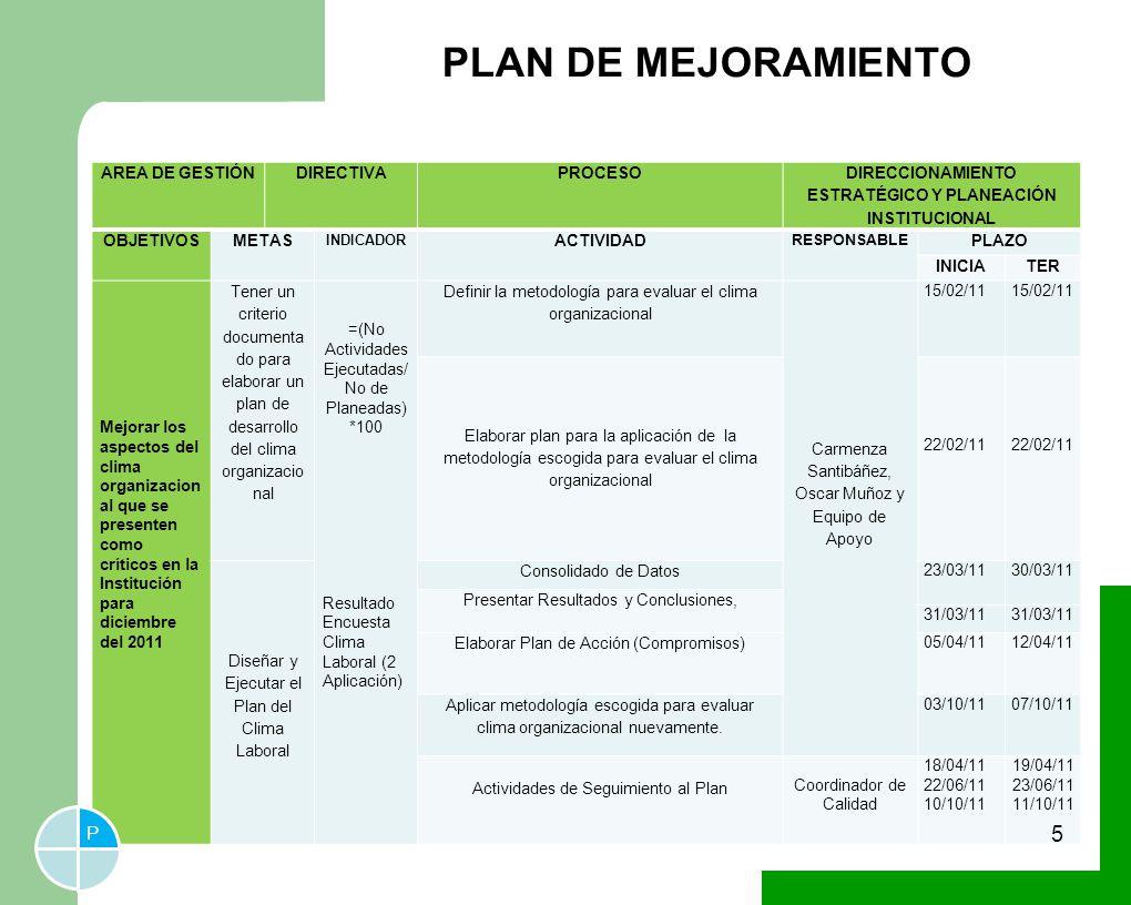 PLAN DE MEJORAMIENTO AREA DE GESTIÓNDIRECTIVAPROCESO DIRECCIONAMIENTO ESTRATÉGICO Y PLANEACIÓN INSTITUCIONAL OBJETIVOSMETAS INDICADOR ACTIVIDAD RESPONSABLE PLAZO INICIA TER Mejorar los aspectos del clima organizacion al que se presenten como críticos en la Institución para diciembre del 2011 Tener un criterio documenta do para elaborar un plan de desarrollo del clima organizacio nal =(No Actividades Ejecutadas/ No de Planeadas) *100 Resultado Encuesta Clima Laboral (2 Aplicación) Definir la metodología para evaluar el clima organizacional Carmenza Santibáñez, Oscar Muñoz y Equipo de Apoyo 15/02/11 Elaborar plan para la aplicación de la metodología escogida para evaluar el clima organizacional 22/02/11 Diseñar y Ejecutar el Plan del Clima Laboral Consolidado de Datos 23/03/1130/03/11 Presentar Resultados y Conclusiones, 31/03/11 Elaborar Plan de Acción (Compromisos) 05/04/1112/04/11 Aplicar metodología escogida para evaluar clima organizacional nuevamente.
