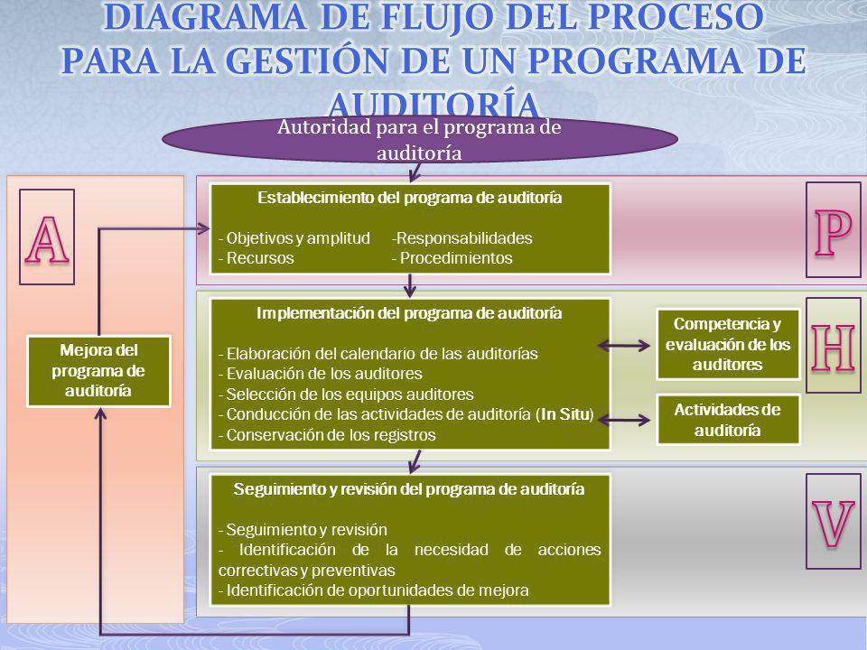 Autoridad para el programa de auditoría Establecimiento del programa de auditoría - Objetivos y amplitud -Responsabilidades - Recursos- Procedimientos