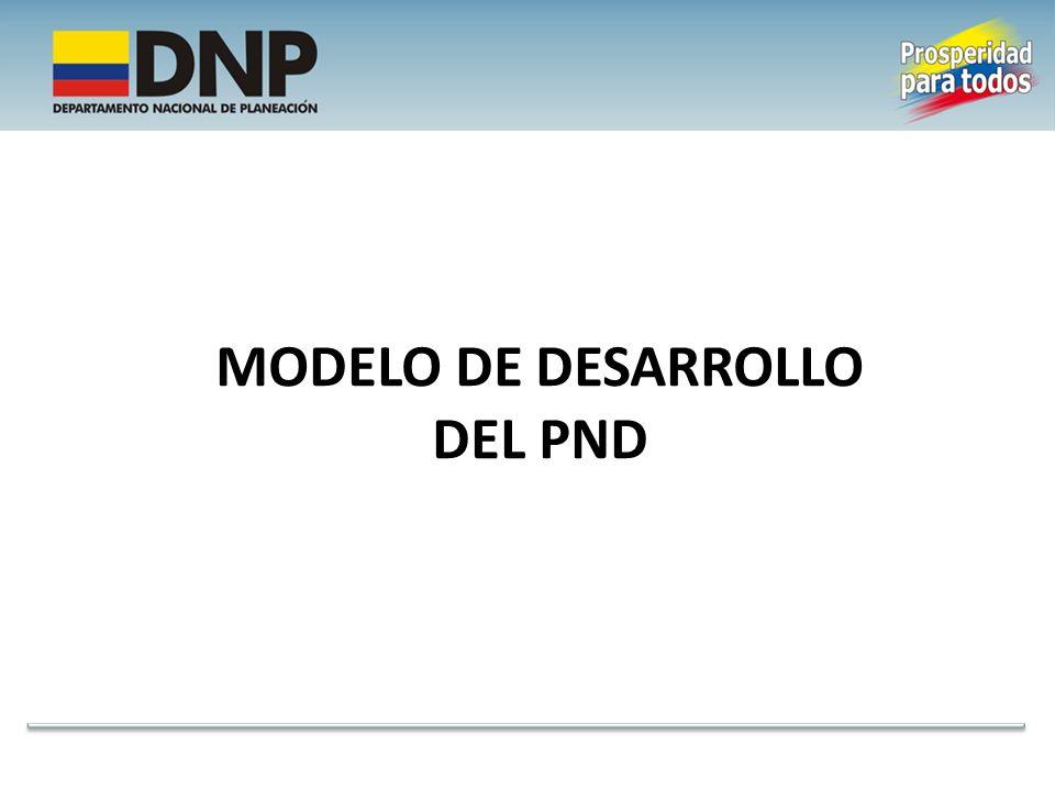 MODELO DE DESARROLLO DEL PND