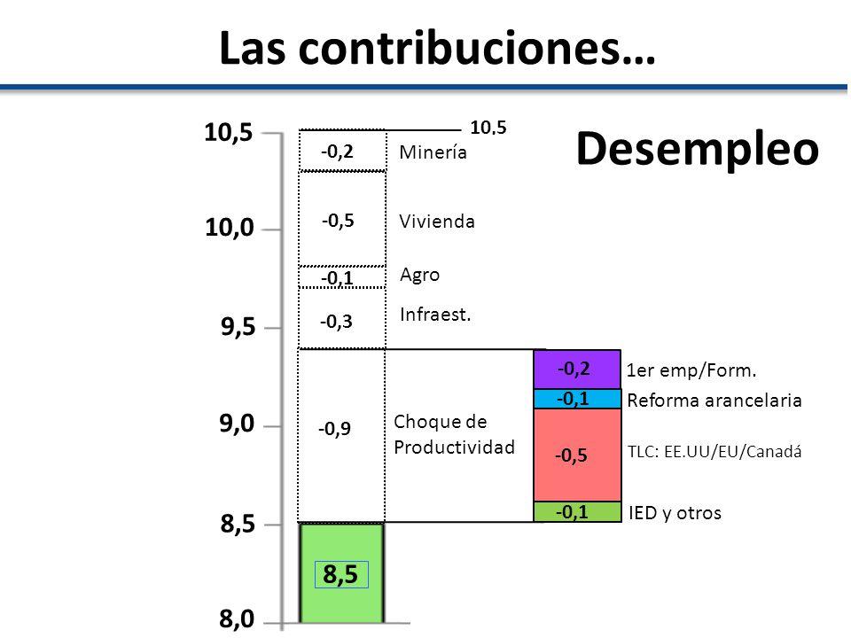 10,0 10,5 9,5 9,0 8,5 8,0 10,5 -0,2 Minería -0,5 Vivienda -0,1 Agro -0,3 Infraest. Choque de Productividad -0,9 8,5 -0,2 -0,1 -0,5 -0,1 1er emp/Form.