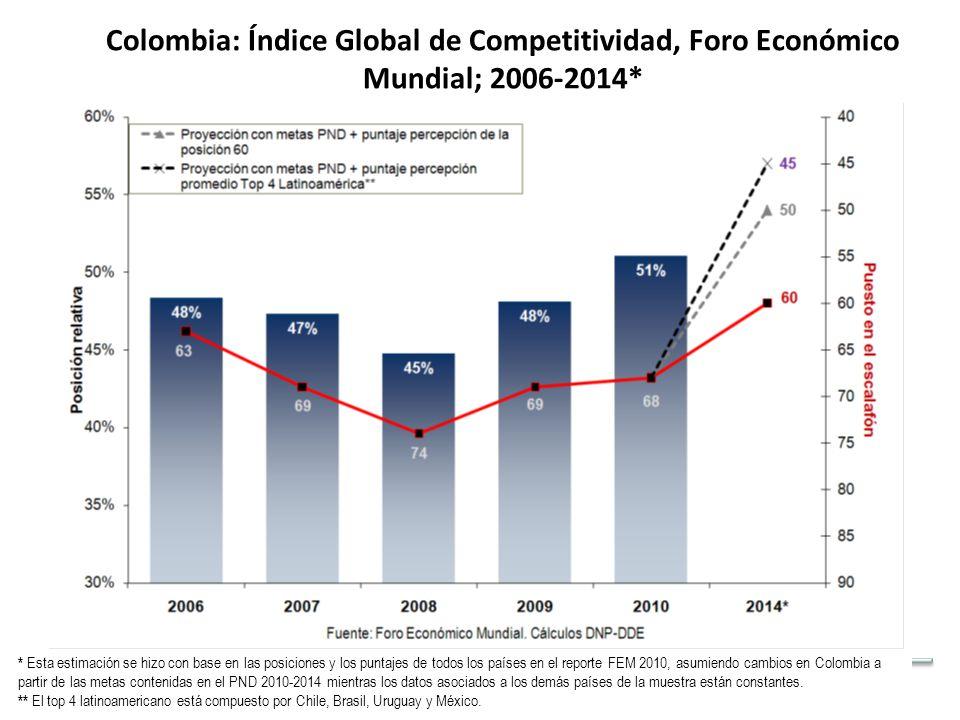 Fuente: Foro Económico Mundial.