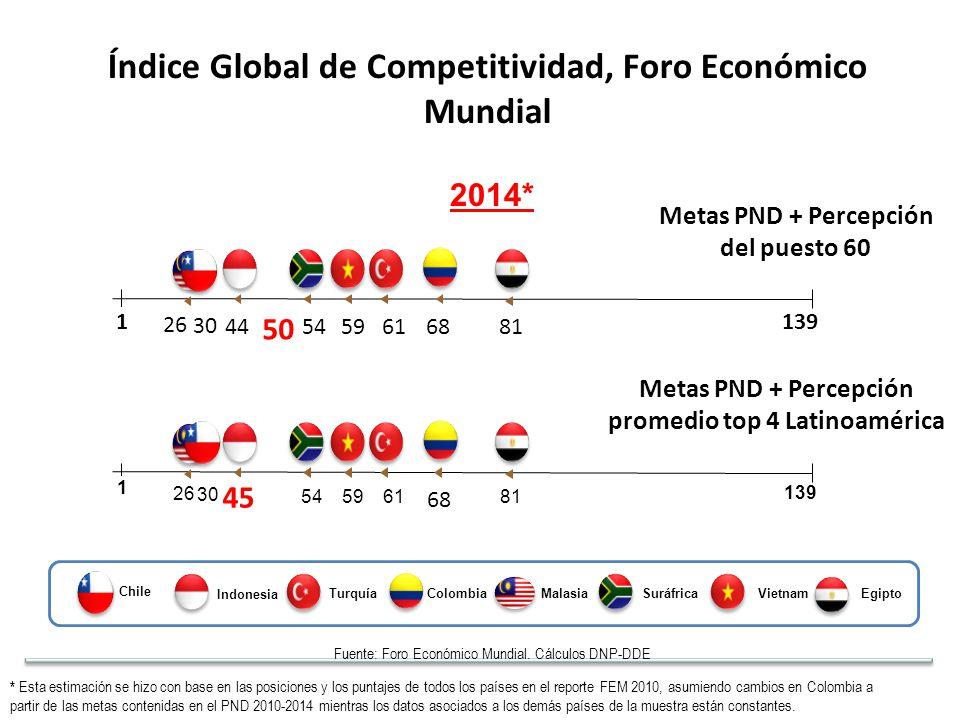 446168 1 139 595481 26 Fuente: Foro Económico Mundial.