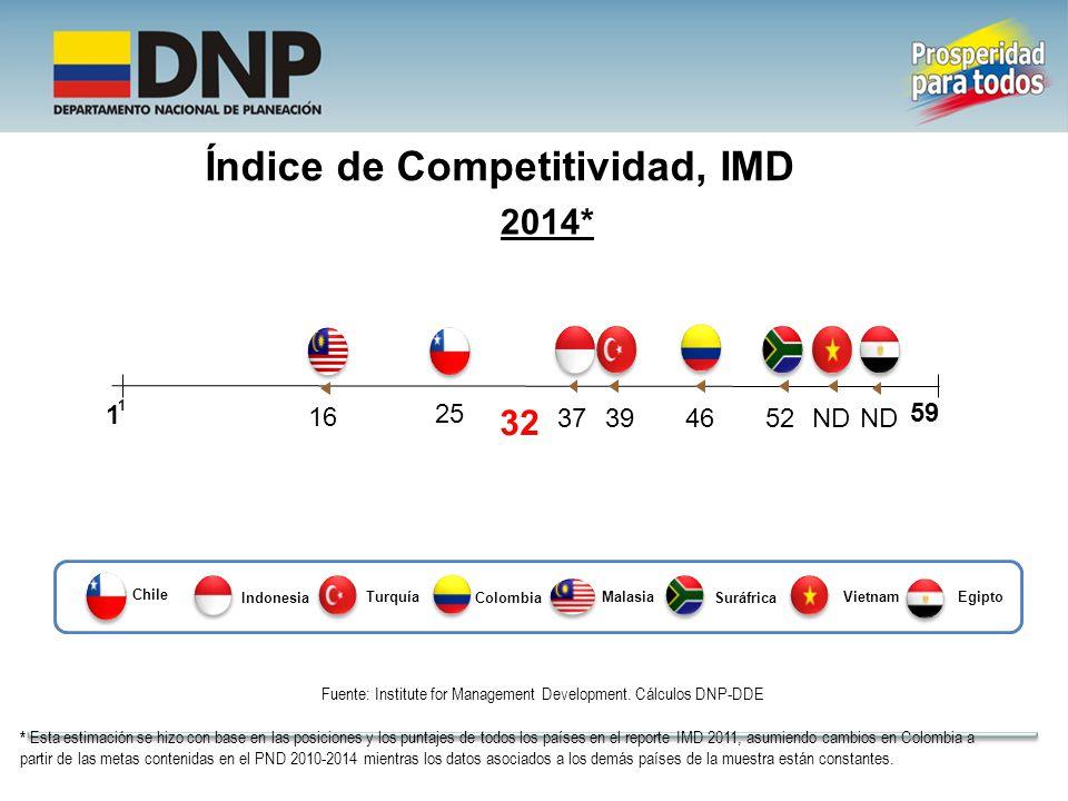 Índice de Competitividad, IMD Fuente: Institute for Management Development.