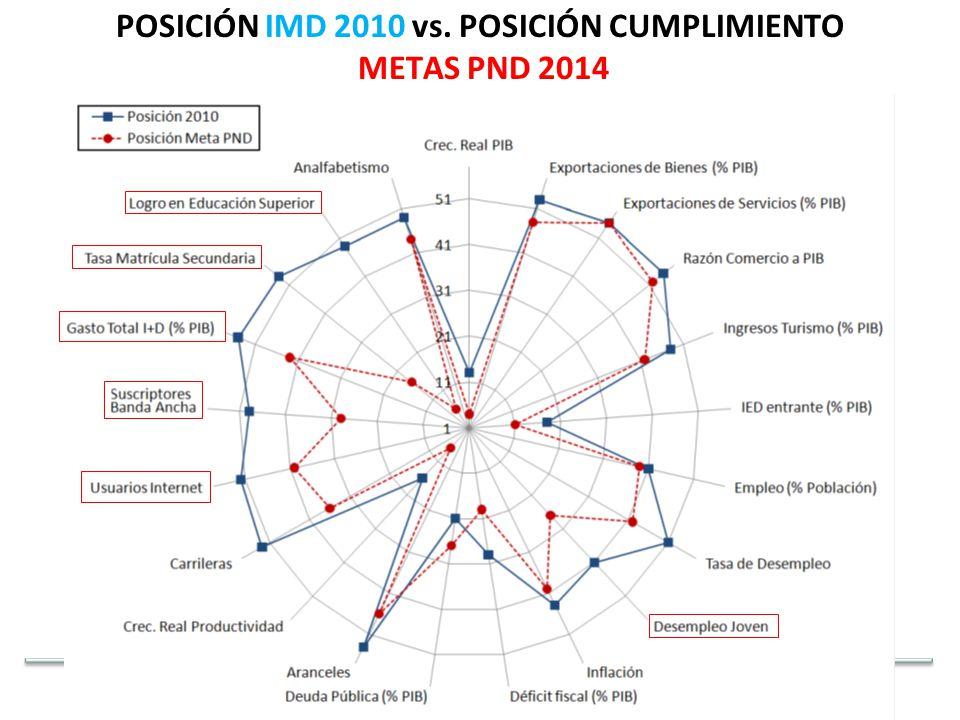 POSICIÓN IMD 2010 vs. POSICIÓN CUMPLIMIENTO METAS PND 2014