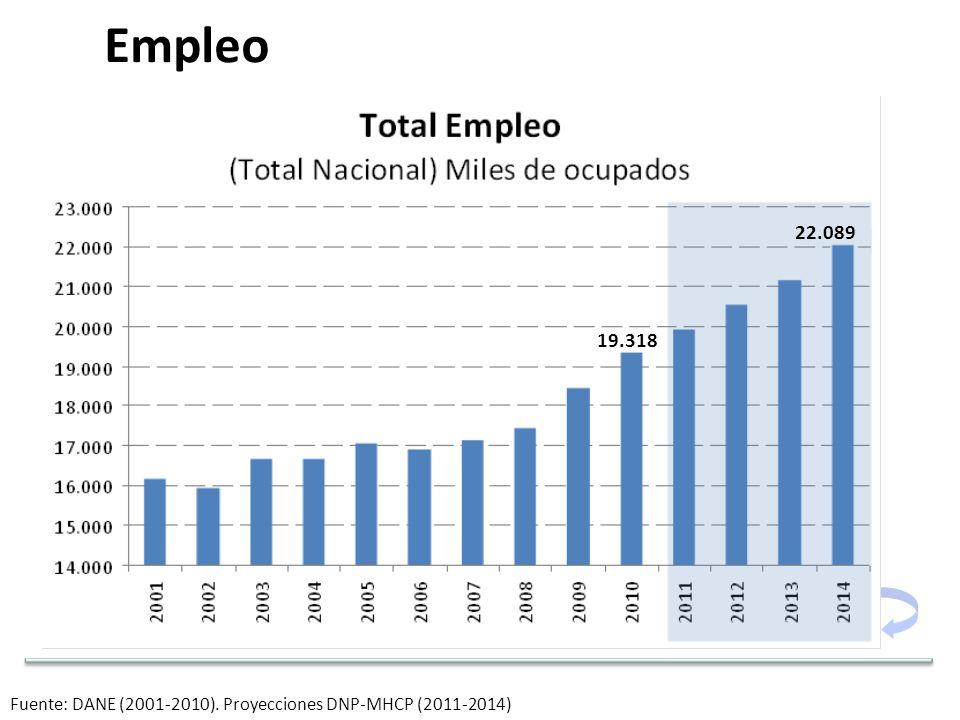 Fuente: DANE (2001-2010). Proyecciones DNP-MHCP (2011-2014) 19.318 22.089 Empleo
