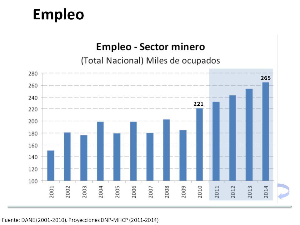 Fuente: DANE (2001-2010). Proyecciones DNP-MHCP (2011-2014) 221 265 Empleo