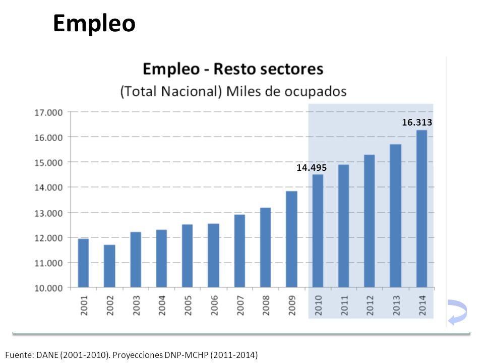 Fuente: DANE (2001-2010). Proyecciones DNP-MCHP (2011-2014) Empleo 14.495 16.313