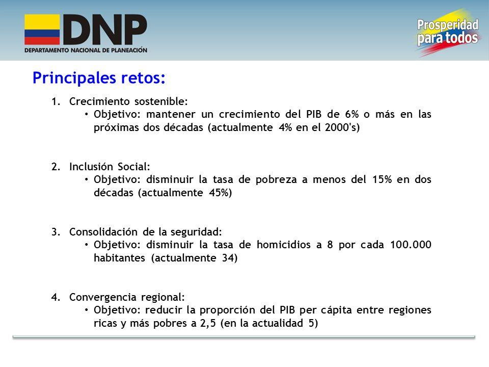 Fuente: DANE (2001-2010). Proyecciones DNP-MHCP (2011-2014) Empleo 1.033 1.609