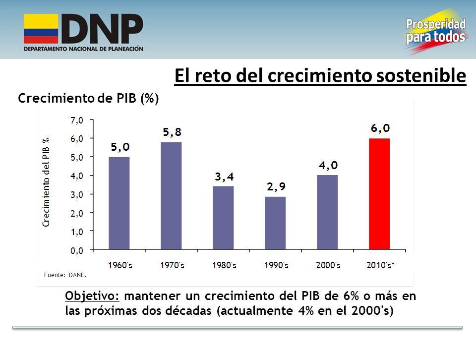 Comercio Educación POSICIÓN IMD 2010 vs. POSICIÓN CUMPLIMIENTO METAS PND 2014