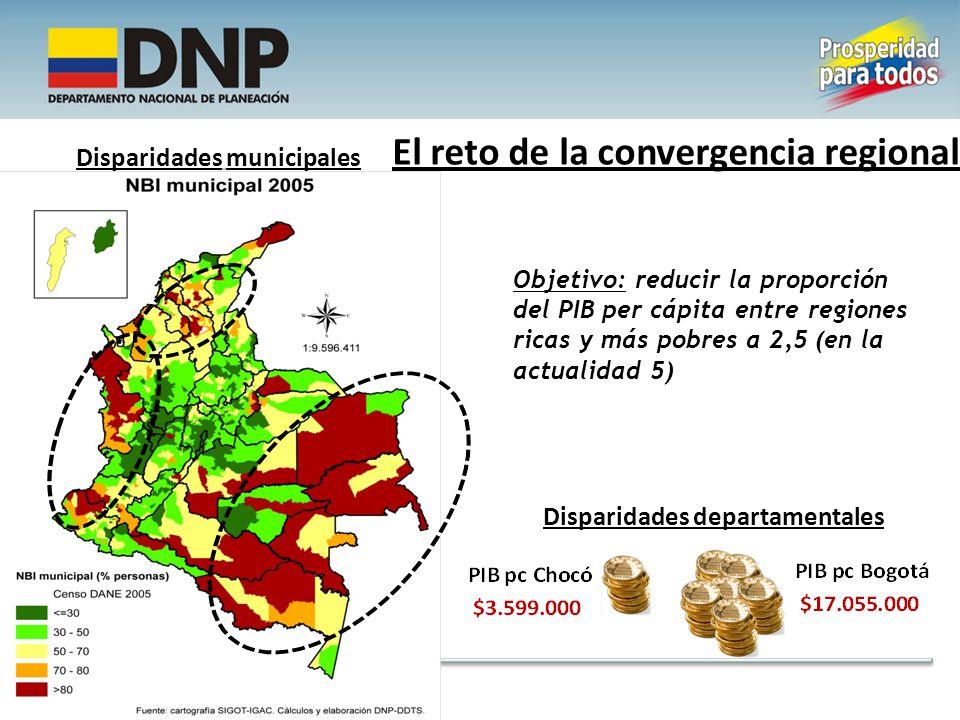 Disparidades municipales Disparidades departamentales El reto de la convergencia regional Objetivo: reducir la proporción del PIB per cápita entre regiones ricas y más pobres a 2,5 (en la actualidad 5)
