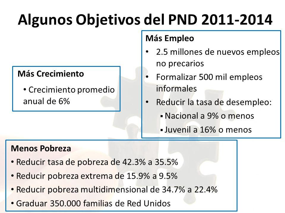 Más Crecimiento Crecimiento promedio anual de 6% Menos Pobreza Reducir tasa de pobreza de 42.3% a 35.5% Reducir pobreza extrema de 15.9% a 9.5% Reducir pobreza multidimensional de 34.7% a 22.4% Graduar 350.000 familias de Red Unidos Algunos Objetivos del PND 2011-2014 Más Empleo 2.5 millones de nuevos empleos no precarios Formalizar 500 mil empleos informales Reducir la tasa de desempleo: Nacional a 9% o menos Juvenil a 16% o menos
