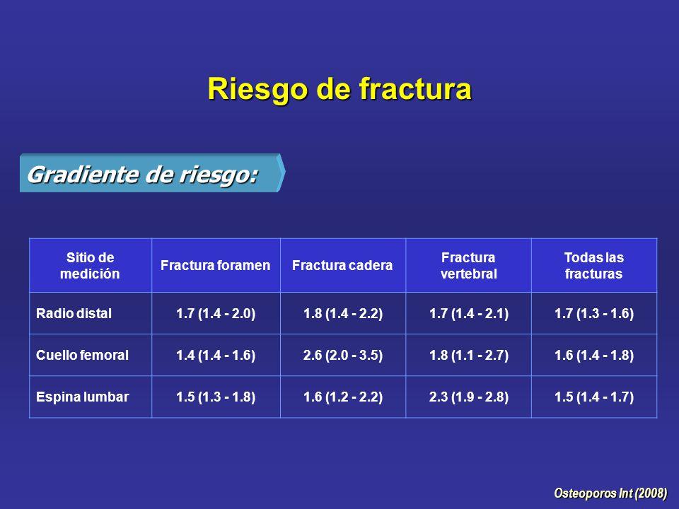 Riesgo de fractura Gradiente de riesgo: Sitio de medición Fractura foramenFractura cadera Fractura vertebral Todas las fracturas Radio distal1.7 (1.4 - 2.0)1.8 (1.4 - 2.2)1.7 (1.4 - 2.1)1.7 (1.3 - 1.6) Cuello femoral1.4 (1.4 - 1.6)2.6 (2.0 - 3.5)1.8 (1.1 - 2.7)1.6 (1.4 - 1.8) Espina lumbar1.5 (1.3 - 1.8)1.6 (1.2 - 2.2)2.3 (1.9 - 2.8)1.5 (1.4 - 1.7) Osteoporos Int (2008)