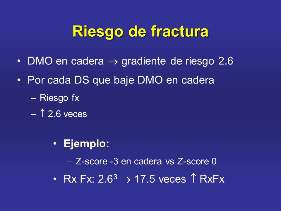 Riesgo de fractura DMO en cadera gradiente de riesgo 2.6 Por cada DS que baje DMO en cadera –Riesgo fx – 2.6 veces Ejemplo: –Z-score -3 en cadera vs Z-score 0 Rx Fx: 2.6 3 17.5 veces RxFx