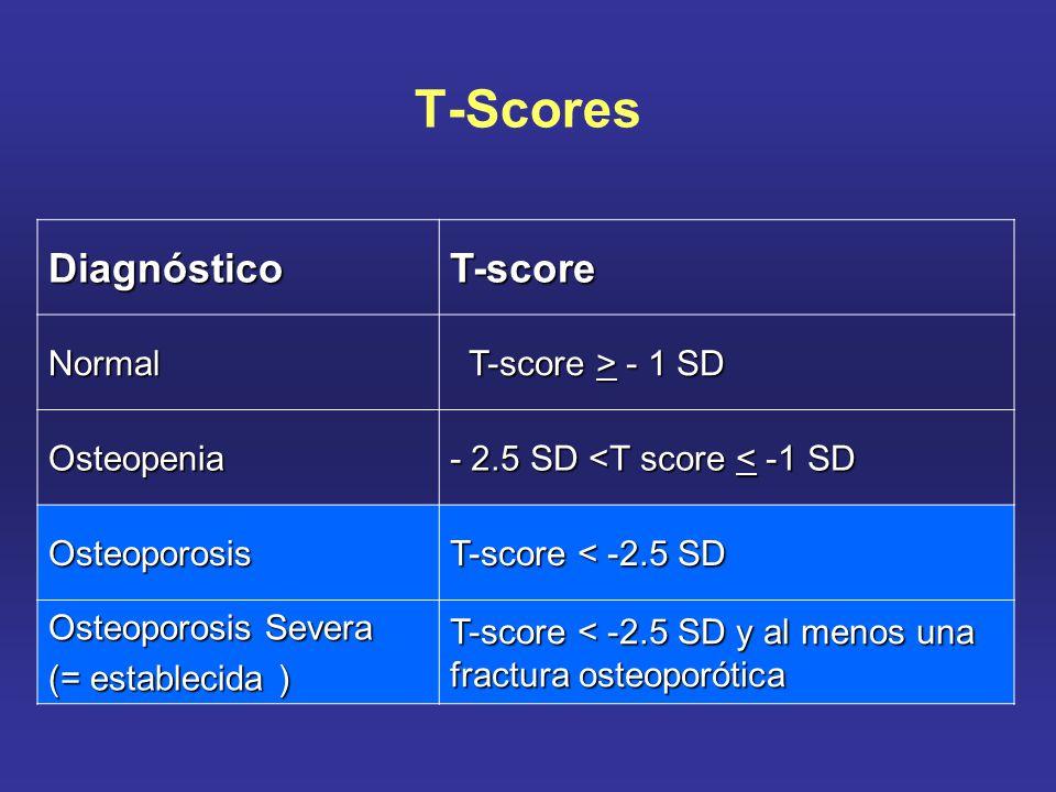 T-Scores Diagnóstico T-score Normal T-score > - 1 SD T-score > - 1 SD Osteopenia - 2.5 SD <T score < -1 SD Osteoporosis T-score < -2.5 SD Osteoporosis Severa (= establecida ) T-score < -2.5 SD y al menos una fractura osteoporótica
