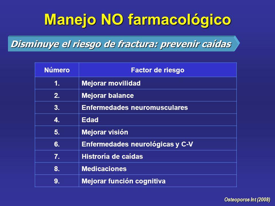 Manejo NO farmacológico Osteoporos Int (2008) NúmeroFactor de riesgo 1.Mejorar movilidad 2.Mejorar balance 3.Enfermedades neuromusculares 4.Edad 5.Mejorar visión 6.Enfermedades neurológicas y C-V 7.Histroría de caídas 8.Medicaciones 9.Mejorar función cognitiva Disminuye el riesgo de fractura: prevenir caídas