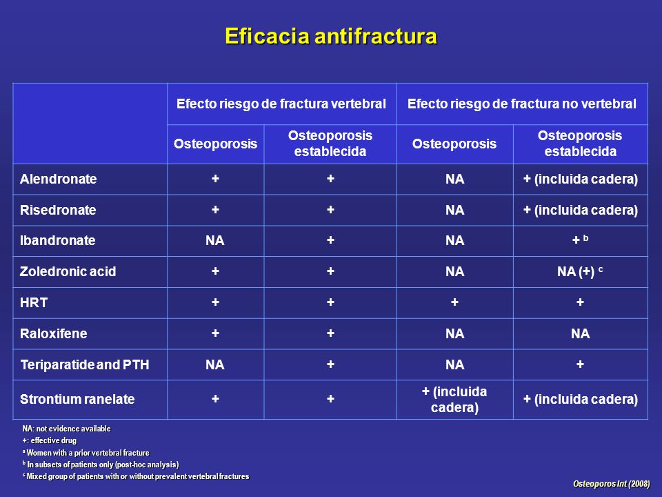 Eficacia antifractura Osteoporos Int (2008) Efecto riesgo de fractura vertebralEfecto riesgo de fractura no vertebral Osteoporosis Osteoporosis establecida Osteoporosis Osteoporosis establecida Alendronate++NA+ (incluida cadera) Risedronate++NA+ (incluida cadera) IbandronateNA+ + b Zoledronic acid++NANA (+) c HRT++++ Raloxifene++NA Teriparatide and PTHNA+ + Strontium ranelate++ + (incluida cadera) NA: not evidence available +: effective drug a Women with a prior vertebral fracture b In subsets of patients only (post-hoc analysis) c Mixed group of patients with or without prevalent vertebral fractures