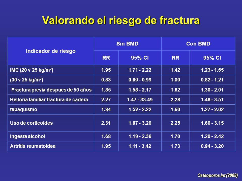 Osteoporos Int (2008) Valorando el riesgo de fractura Osteoporos Int (2008) Indicador de riesgo Sin BMDCon BMD RR95% CIRR95% CI IMC (20 v 25 kg/m 2 )1