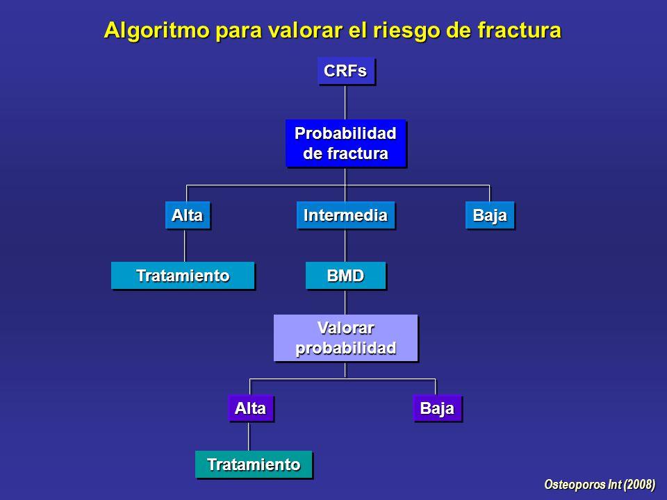 Algoritmo para valorar el riesgo de fractura Osteoporos Int (2008) CRFsCRFs Probabilidad de fractura IntermediaIntermediaBajaBaja TratamientoTratamiento AltaAlta BMDBMD Valorar probabilidad AltaAltaBajaBaja TratamientoTratamiento