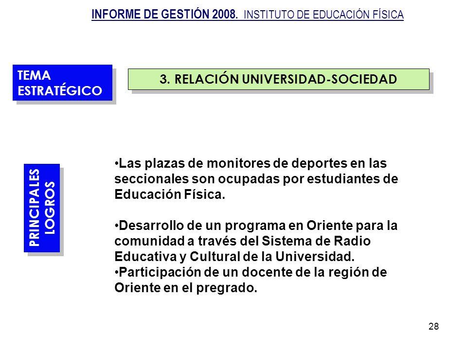 28 3. RELACIÓN UNIVERSIDAD-SOCIEDAD TEMA ESTRATÉGICO PRINCIPALES LOGROS PRINCIPALES LOGROS Las plazas de monitores de deportes en las seccionales son