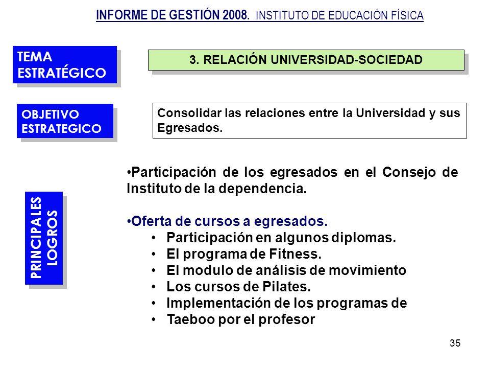 35 3. RELACIÓN UNIVERSIDAD-SOCIEDAD TEMA ESTRATÉGICO PRINCIPALES LOGROS PRINCIPALES LOGROS OBJETIVO ESTRATEGICO OBJETIVO ESTRATEGICO Consolidar las re