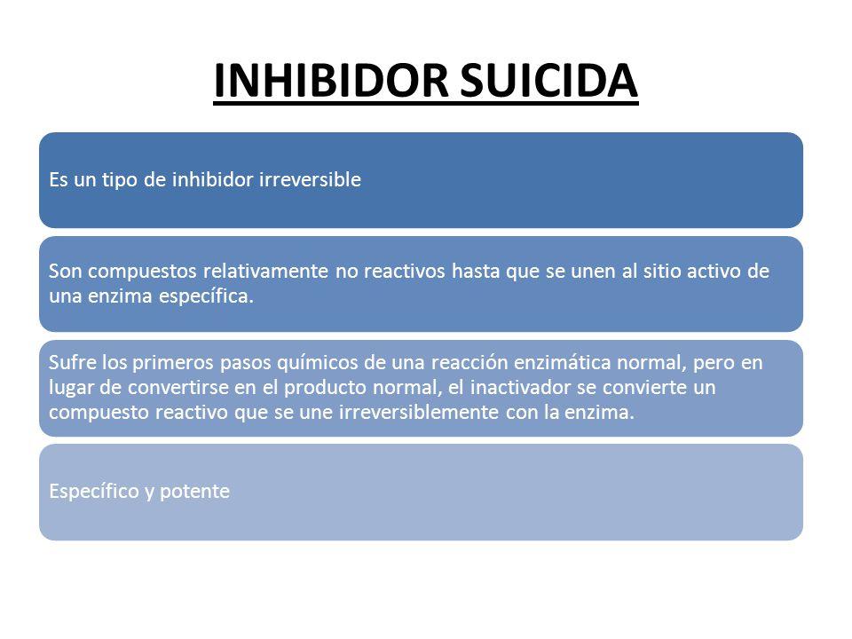 INHIBIDOR SUICIDA Es un tipo de inhibidor irreversible Son compuestos relativamente no reactivos hasta que se unen al sitio activo de una enzima espec