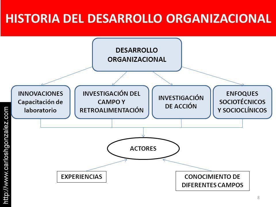 HISTORIA DEL DESARROLLO ORGANIZACIONAL 8 http://www.carloshgonzalez.com DESARROLLO ORGANIZACIONAL INNOVACIONES Capacitación de laboratorio INVESTIGACI