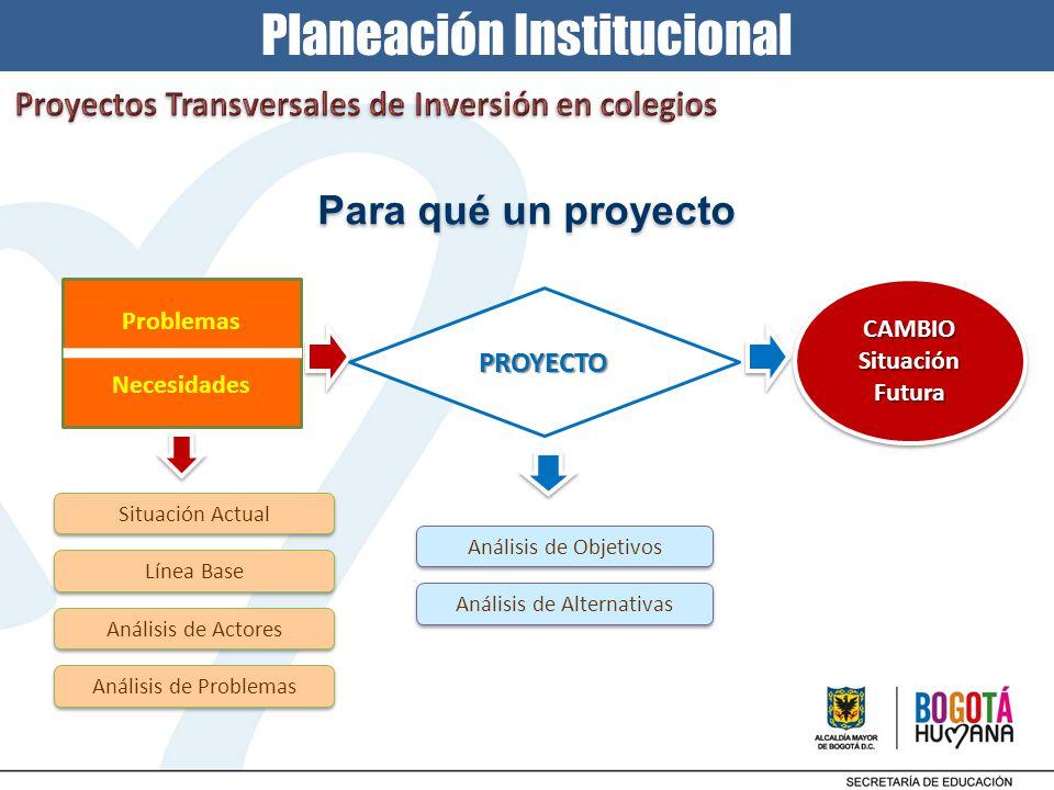 Planeación Institucional Para qué un proyecto Problemas Necesidades PROYECTO Situación Actual Línea Base Análisis de Actores Análisis de Problemas Aná