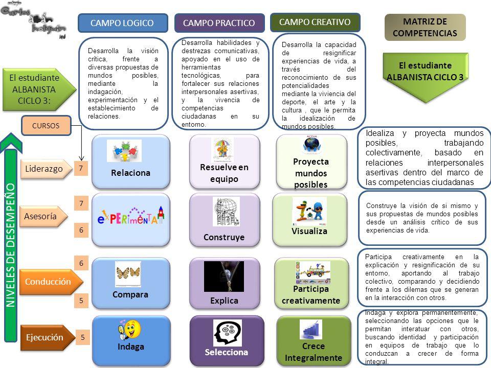 Indaga Compara Relaciona Selecciona Explica Construye Resuelve en equipo Crece Integralmente Participa creativamente Visualiza Proyecta mundos posible