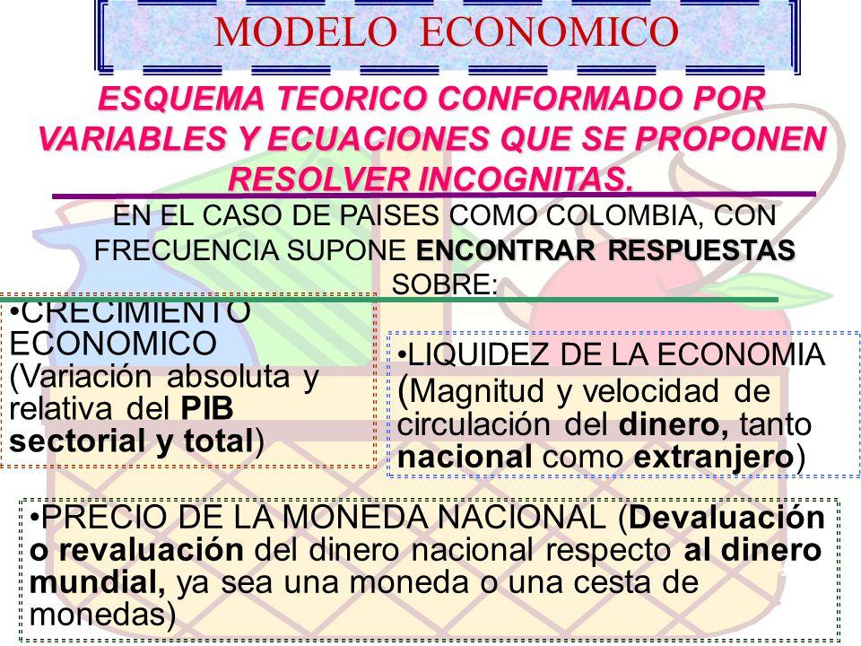 MODELO ECONOMICO ESQUEMA TEORICO CONFORMADO POR VARIABLES Y ECUACIONES QUE SE PROPONEN RESOLVER INCOGNITAS.