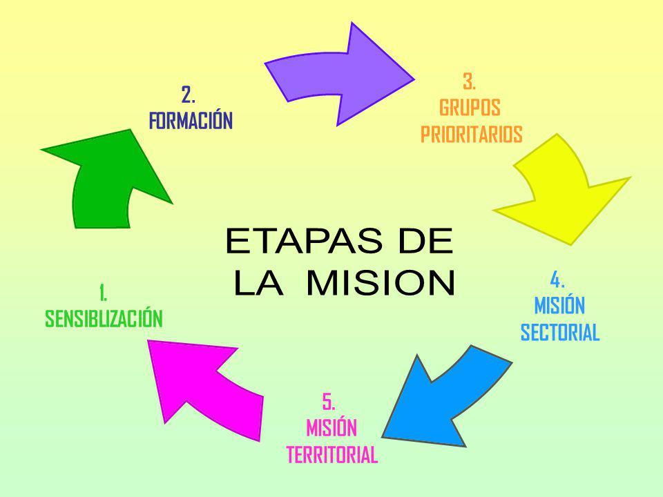 3. GRUPOS PRIORITARIOS 4. MISIÓN SECTORIAL 5. MISIÓN TERRITORIAL 1. SENSIBLIZACIÓN 2. FORMACIÓN