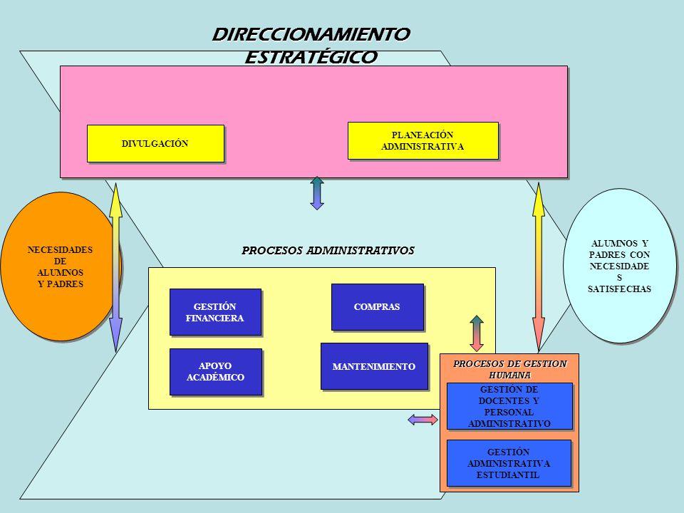 NECESIDADES DE ALUMNOS Y PADRES NECESIDADES DE ALUMNOS Y PADRES COMPRAS GESTIÓN FINANCIERA PLANEACIÓN ADMINISTRATIVA APOYO ACADÉMICO DIVULGACIÓN DIREC