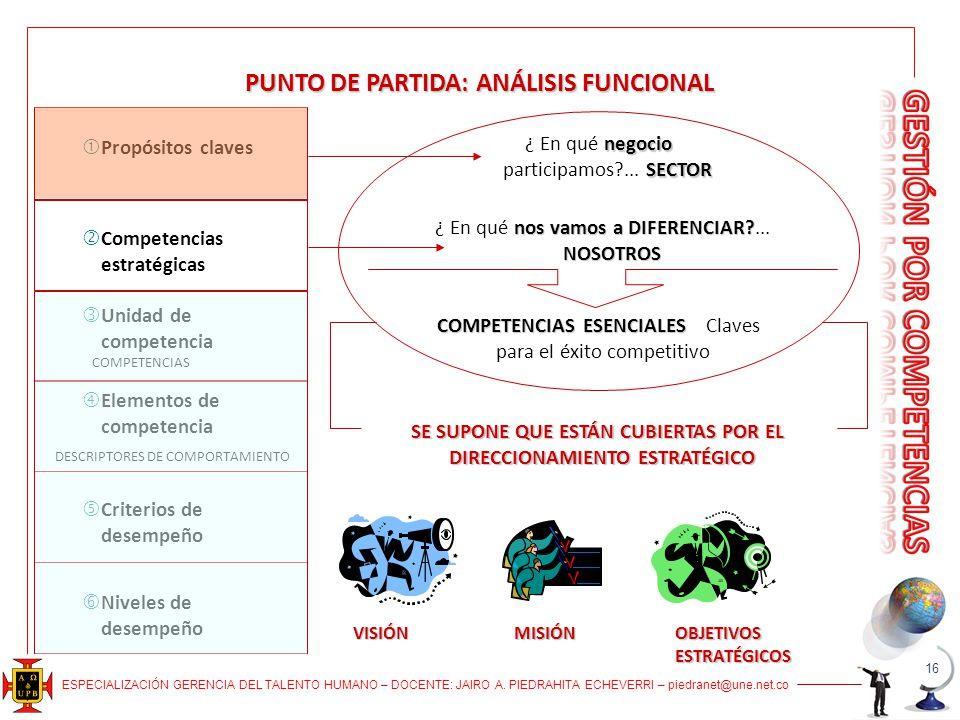 ESPECIALIZACIÓN GERENCIA DEL TALENTO HUMANO – DOCENTE: JAIRO A. PIEDRAHITA ECHEVERRI – piedranet@une.net.co PUNTO DE PARTIDA: ANÁLISIS FUNCIONAL negoc
