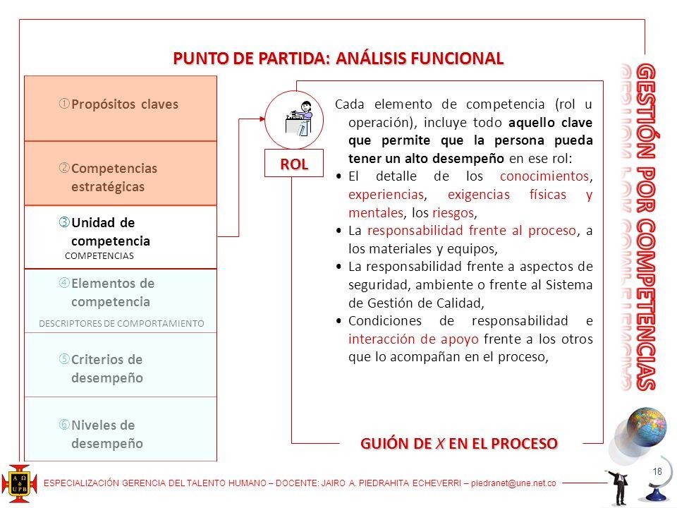 ESPECIALIZACIÓN GERENCIA DEL TALENTO HUMANO – DOCENTE: JAIRO A. PIEDRAHITA ECHEVERRI – piedranet@une.net.co PUNTO DE PARTIDA: ANÁLISIS FUNCIONAL ROL C