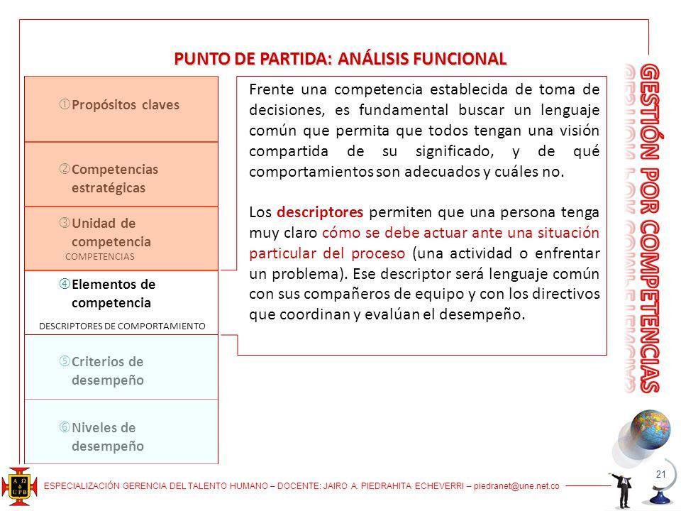 ESPECIALIZACIÓN GERENCIA DEL TALENTO HUMANO – DOCENTE: JAIRO A. PIEDRAHITA ECHEVERRI – piedranet@une.net.co PUNTO DE PARTIDA: ANÁLISIS FUNCIONAL Frent