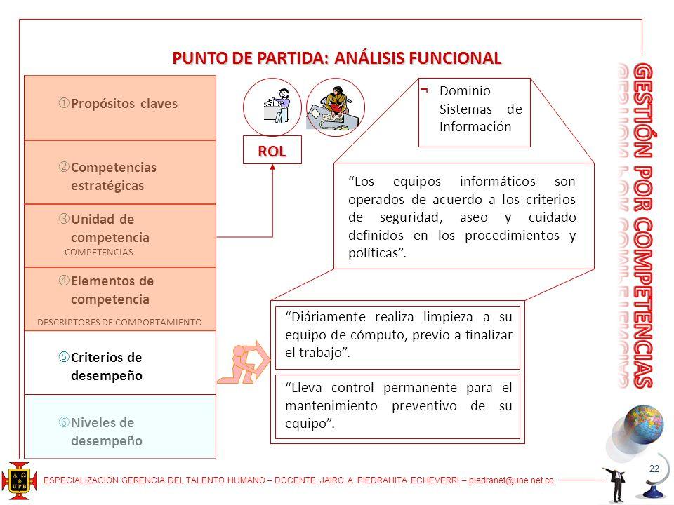 ESPECIALIZACIÓN GERENCIA DEL TALENTO HUMANO – DOCENTE: JAIRO A. PIEDRAHITA ECHEVERRI – piedranet@une.net.co PUNTO DE PARTIDA: ANÁLISIS FUNCIONAL ROL L