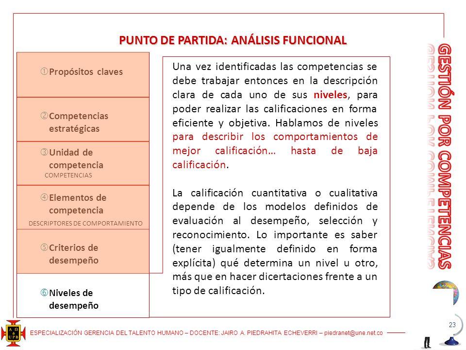 ESPECIALIZACIÓN GERENCIA DEL TALENTO HUMANO – DOCENTE: JAIRO A. PIEDRAHITA ECHEVERRI – piedranet@une.net.co PUNTO DE PARTIDA: ANÁLISIS FUNCIONAL Una v