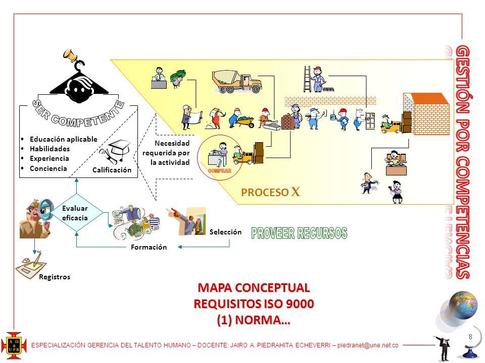 ESPECIALIZACIÓN GERENCIA DEL TALENTO HUMANO – DOCENTE: JAIRO A. PIEDRAHITA ECHEVERRI – piedranet@une.net.co MAPA CONCEPTUAL REQUISITOS ISO 9000 (1) NO
