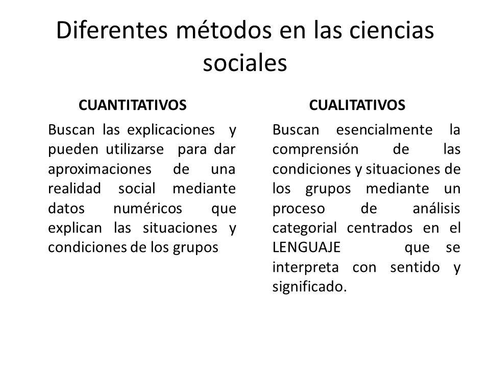 Diferentes métodos en las ciencias sociales CUANTITATIVOS Diseños de investigaciones EXPERIMENTALES CUASI EXPERIMENTALES NO EXPERIMENTALES CUALITATIVOS FENOMENOLOGÍA ETNOGRAFÍA TEORÍA FUNDAMENTADA INTERACCIONISMO SIMBOLICO ESTUDIOS DE CASOS HISTORIAS DE VIDA