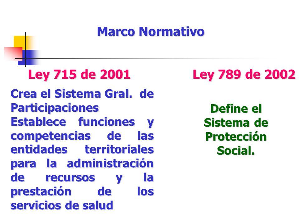 Define el Sistema de Protección Social. Marco Normativo Crea el Sistema Gral. de Participaciones Establece funciones y competencias de las entidades t