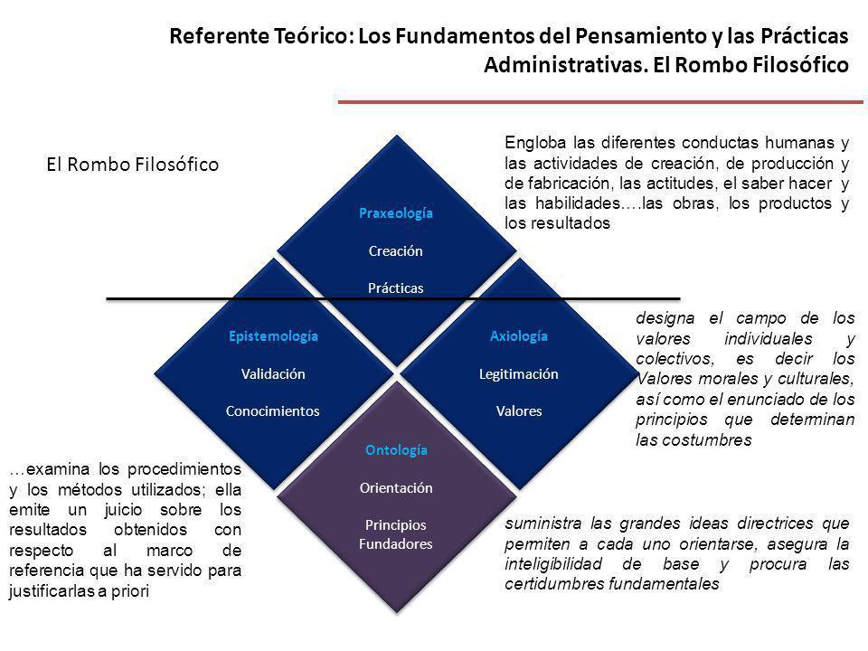 Referente Teórico: Los Fundamentos del Pensamiento y las Prácticas Administrativas. El Rombo Filosófico Praxeología Creación Prácticas Praxeología Cre