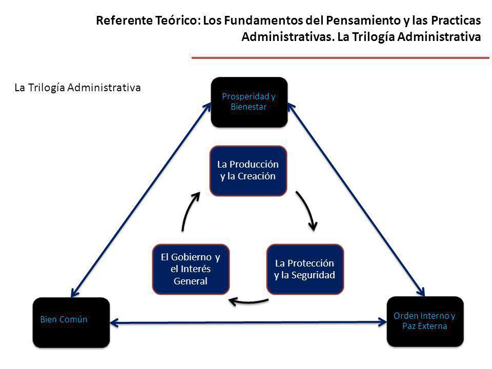 Referente Teórico: Los Fundamentos del Pensamiento y las Practicas Administrativas. La Trilogía Administrativa La Trilogía Administrativa La Producció