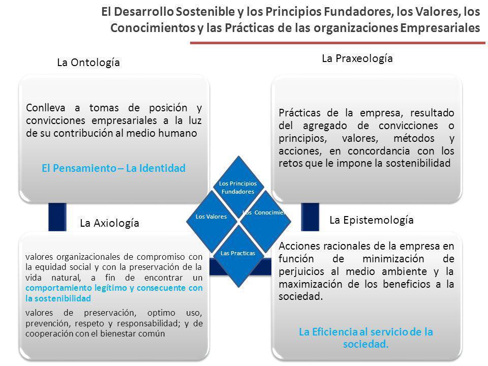 El Desarrollo Sostenible y los Principios Fundadores, los Valores, los Conocimientos y las Prácticas de las organizaciones Empresariales Conlleva a to
