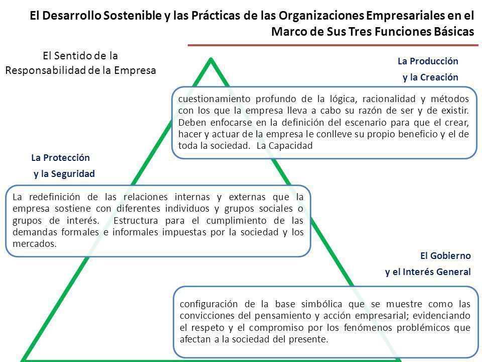 El Desarrollo Sostenible y las Prácticas de las Organizaciones Empresariales en el Marco de Sus Tres Funciones Básicas cuestionamiento profundo de la