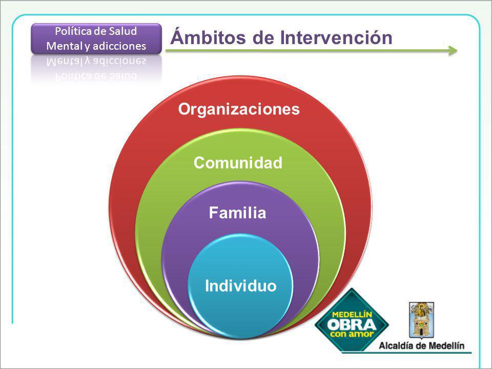 Ámbitos de Intervención Organizaciones Comunidad Familia Individuo