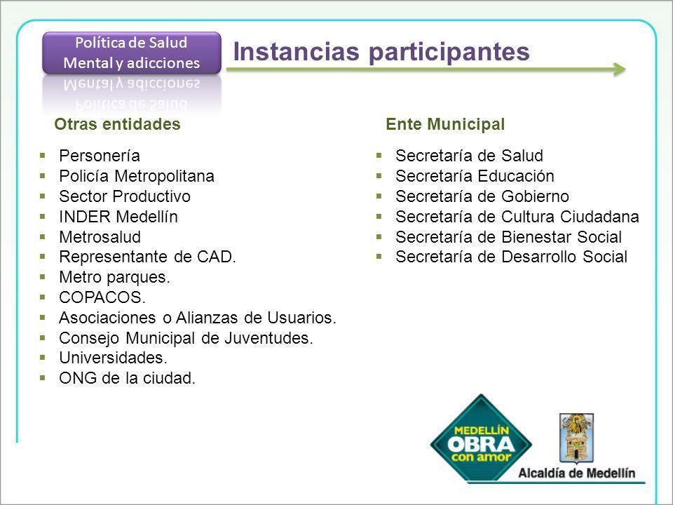 Secretaría de Salud Secretaría Educación Secretaría de Gobierno Secretaría de Cultura Ciudadana Secretaría de Bienestar Social Secretaría de Desarroll