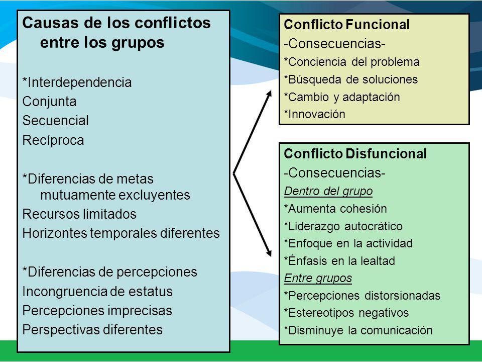Causas de los conflictos entre los grupos *Interdependencia Conjunta Secuencial Recíproca *Diferencias de metas mutuamente excluyentes Recursos limitados Horizontes temporales diferentes *Diferencias de percepciones Incongruencia de estatus Percepciones imprecisas Perspectivas diferentes Conflicto Funcional -Consecuencias- *Conciencia del problema *Búsqueda de soluciones *Cambio y adaptación *Innovación Conflicto Disfuncional -Consecuencias- Dentro del grupo *Aumenta cohesión *Liderazgo autocrático *Enfoque en la actividad *Énfasis en la lealtad Entre grupos *Percepciones distorsionadas *Estereotipos negativos *Disminuye la comunicación