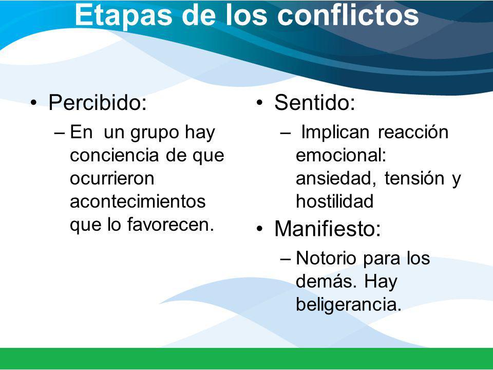 Etapas de los conflictos Percibido: –En un grupo hay conciencia de que ocurrieron acontecimientos que lo favorecen. Sentido: – Implican reacción emoci