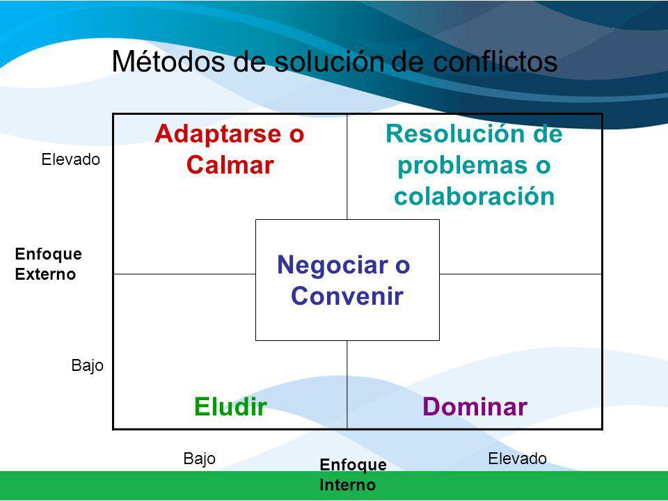 Métodos de solución de conflictos Adaptarse o Calmar Resolución de problemas o colaboración EludirDominar Enfoque Externo Enfoque Interno Negociar o Convenir Bajo Elevado