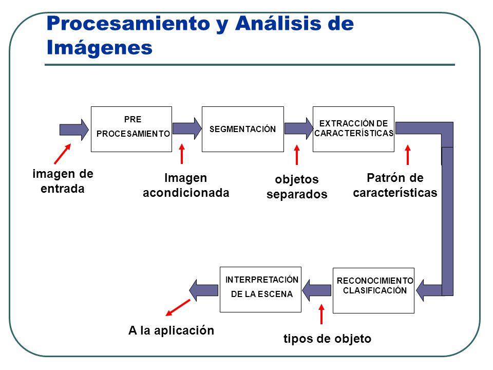 Capitulo 1. Fundamentos Etapas y Componentes de un Sistema de Visión Artificial