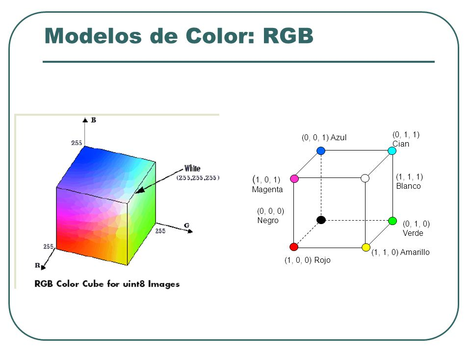 Color Síntesis aditiva del color: Consiste en crear colores añadiendo o sumando luz.